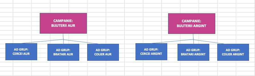 Setup Google Ads 2