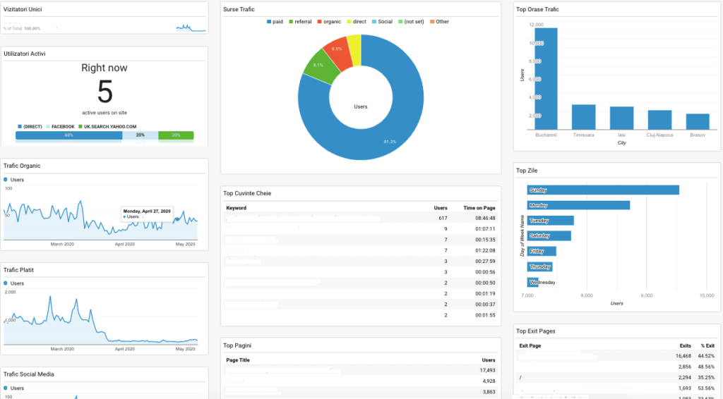 Dashboards Google Analytics 3