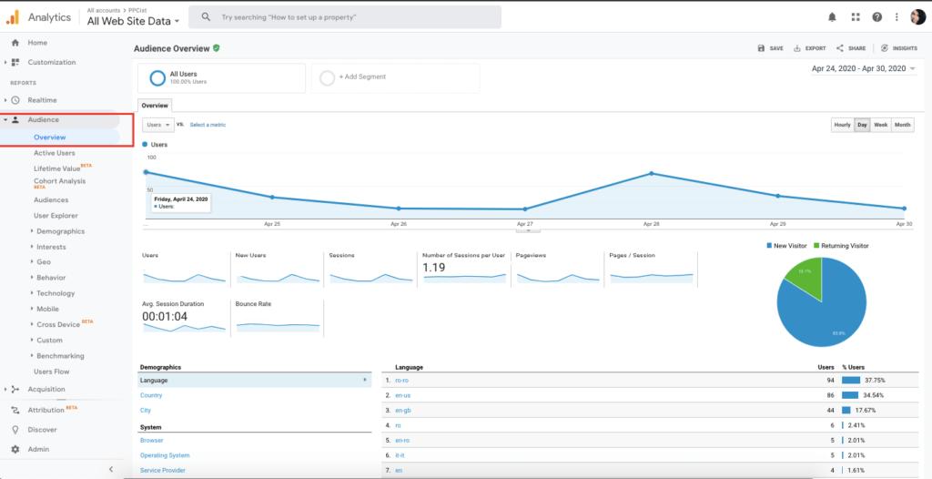 Rapoarte Google Analytics 4