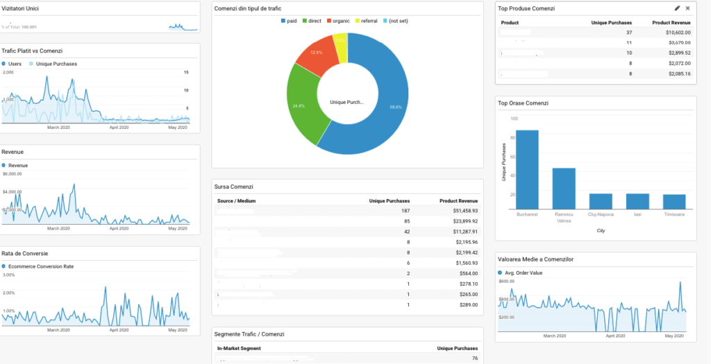 Dashboards Google Analytics 4