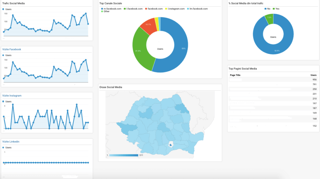 Dashboards Google Analytics 5
